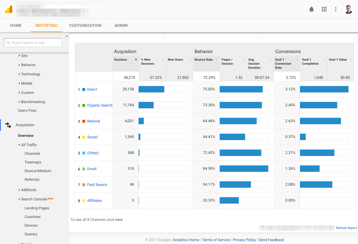 the free google marketing stack explained 47 insights