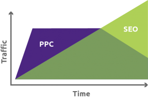 Website SEO & PPC Compared
